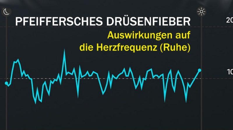 Pfeiffersches Drüsenfieber: Reaktion der Herzfrequenz