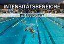 Schwimm-Training für Triathleten: Intensitätsbereiche GA1 & Co.
